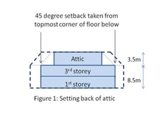 2-storey-envelope-control.jpg