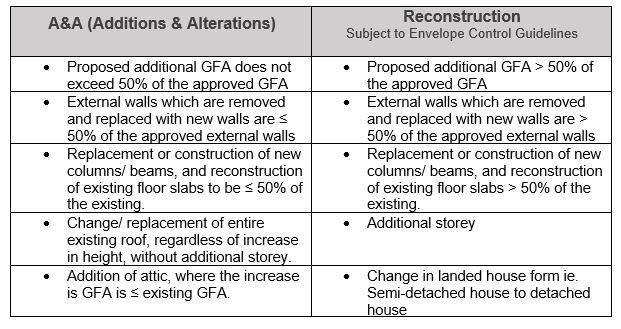 singapore landed house design - comparison between reconstruction and a&a
